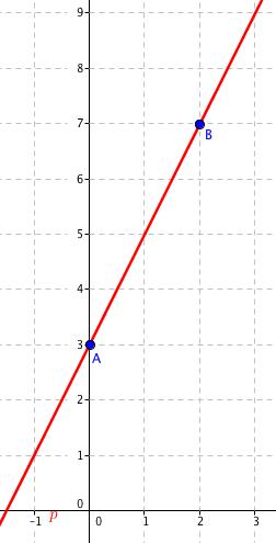 Přímka procházející body A a B