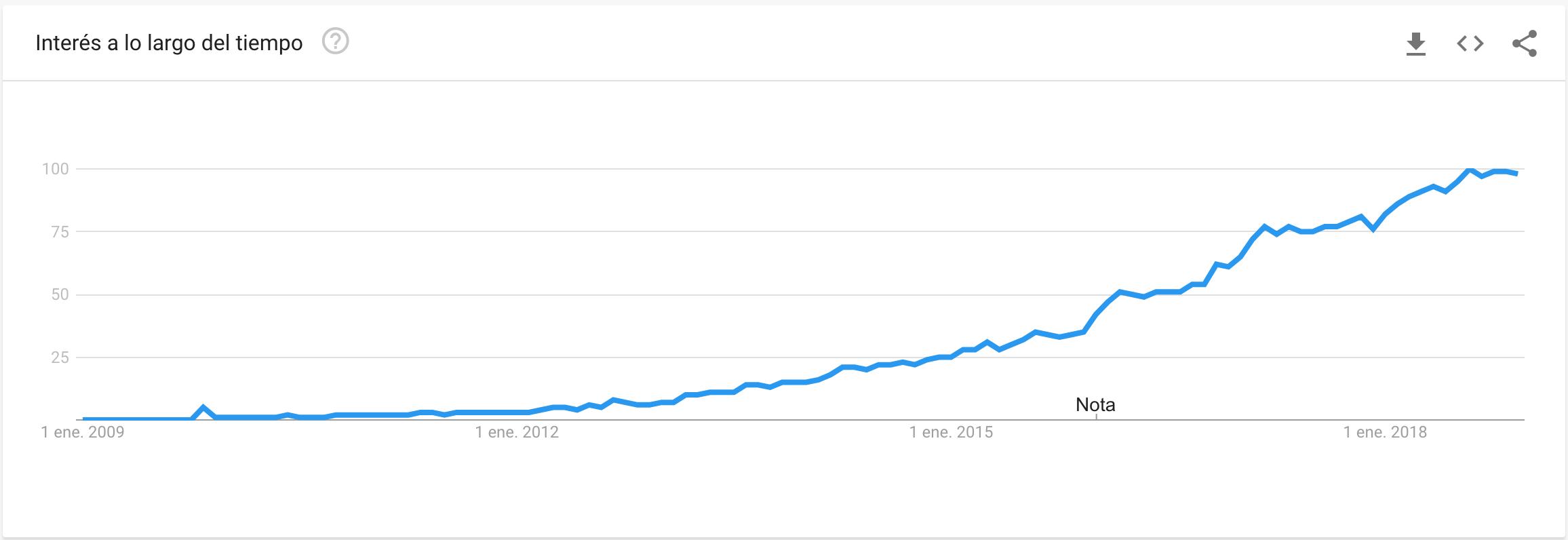 golang google trends