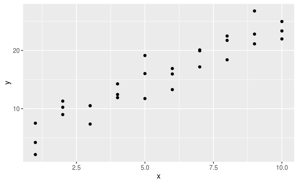 23 Model basics | R for Data Science