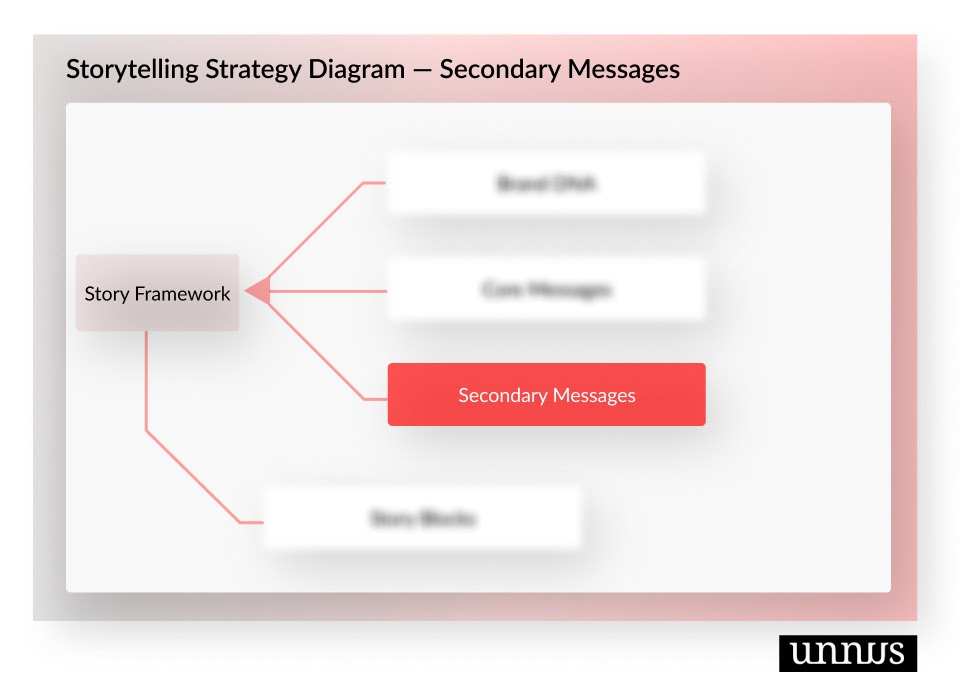 Diagram shows the secondary messages phase