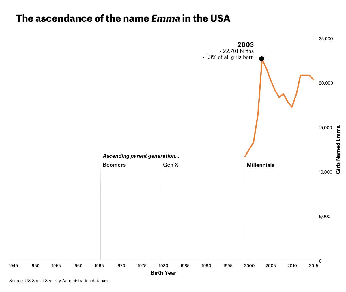Nomenculture emma