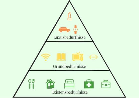 Die Bedürfnis Pyramide