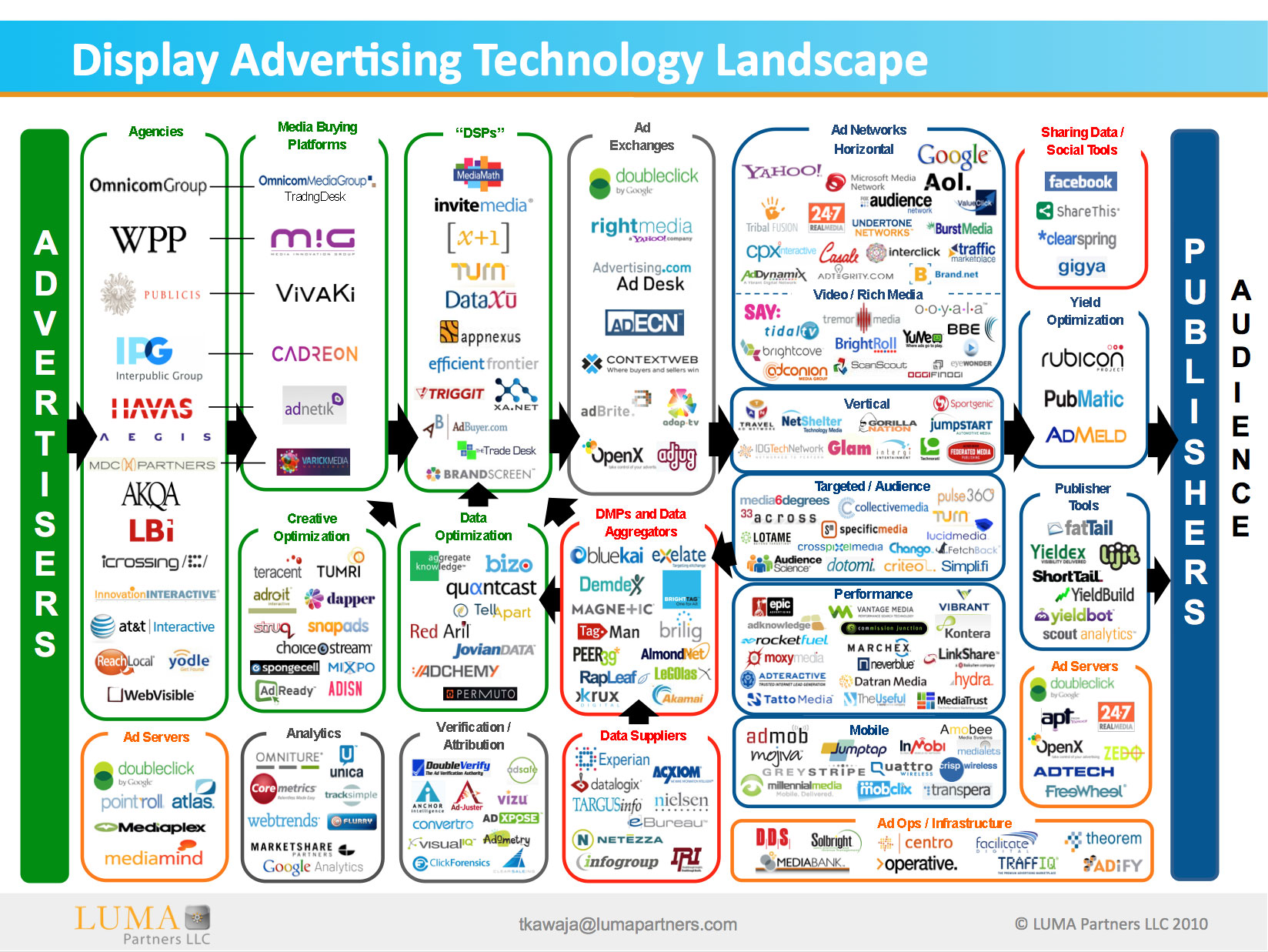 글로벌 애드테크 현황. 출처: adexchanger http://adexchanger.com/venture-capital/ecosystem-map-luma-partners-kawaja/