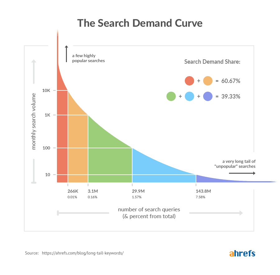 The Ahrefs' search demand curve based on monthly search volume and the number of search queries