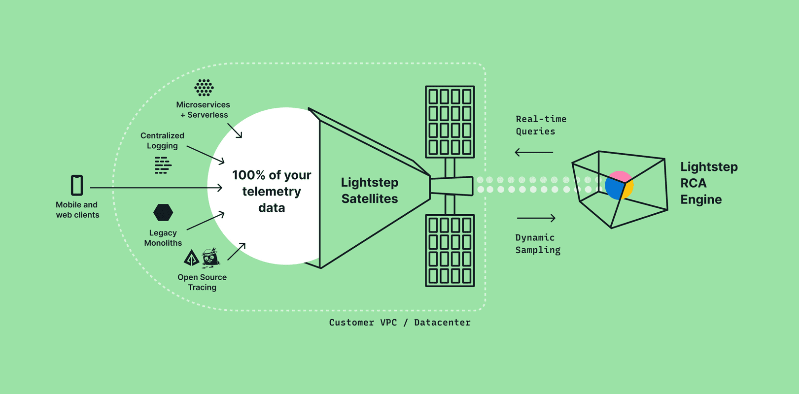 Lightstep satellite architecture