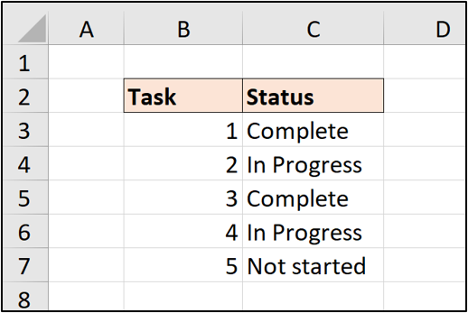 An Excel worksheet with two columns of data: Task (with numbers 1, 2, 3, 4 and 5) and Status (Complete, In Progress, Not Started)