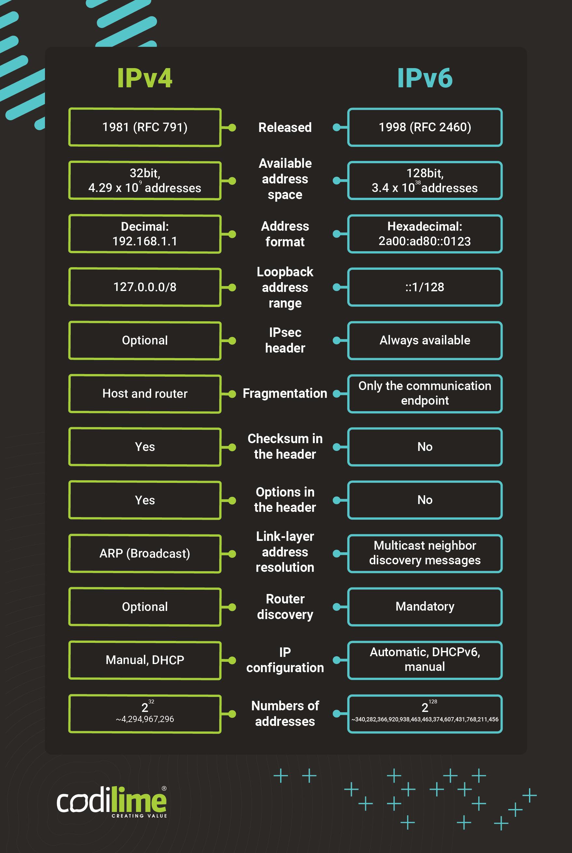 IPv4 vs IPv6 - comparison