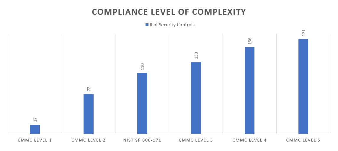 A graph of controls effort for CMMC levels and NIST 800-171