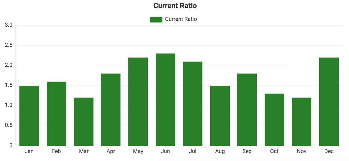Custom QuickBooks chart showing Current Ratio