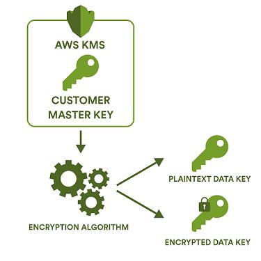 Creating a data key