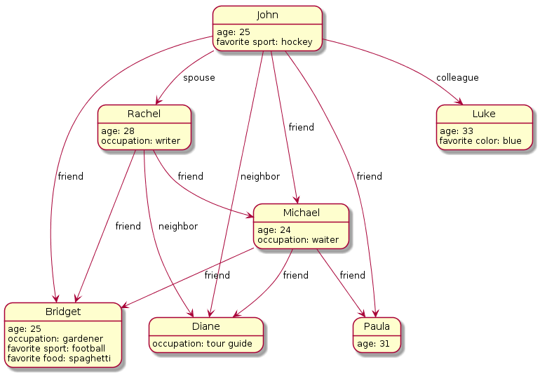 Diagram of a graph database structure