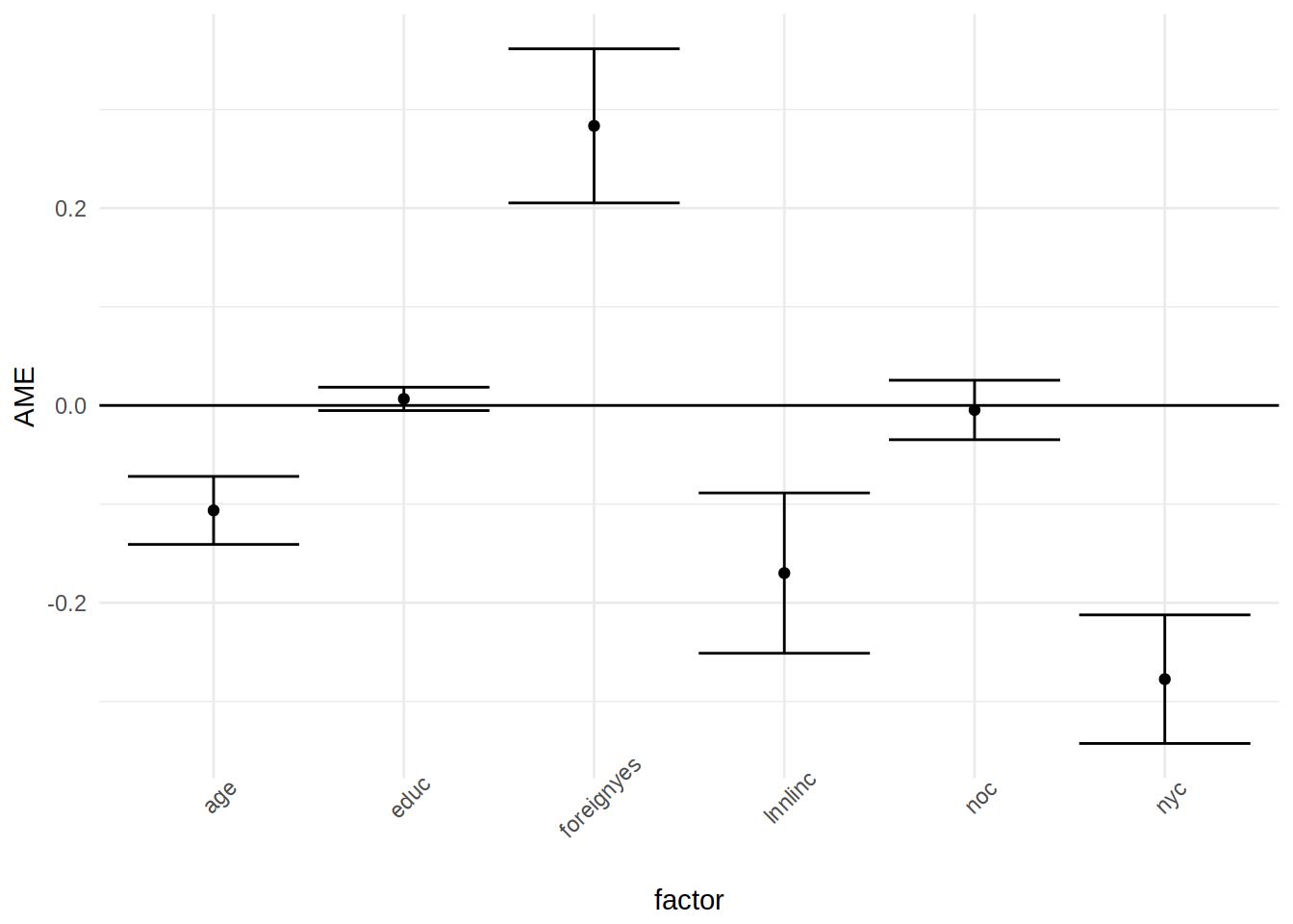Easy peasy STATA-like marginal effects with R - Econometrics
