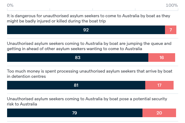 Arguments about unauthorised asylum seekers - Lowy Institute Poll 2020