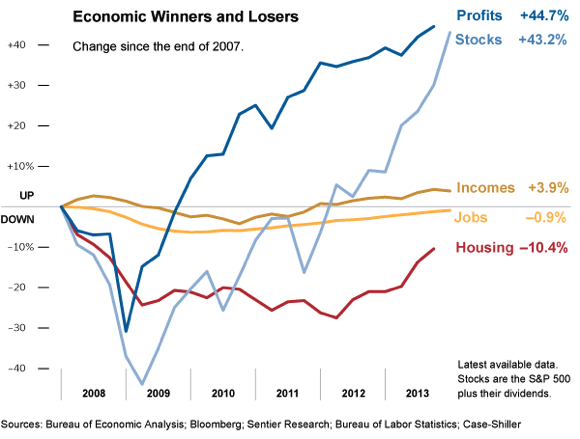 Incomes +3.9%, Profits +44.7%
