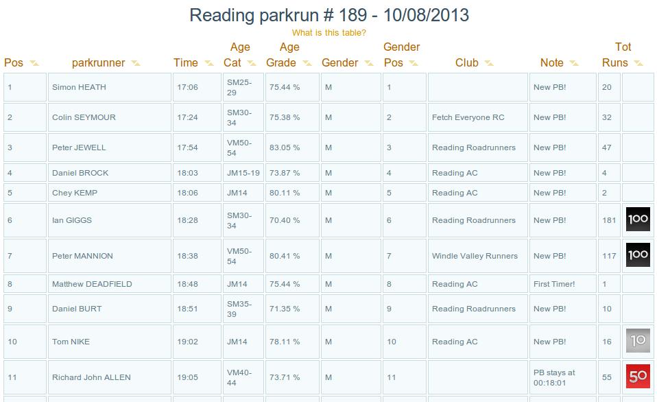 Reading Parkrun PB