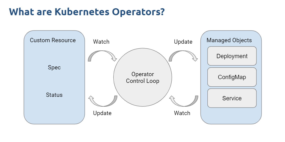 What are Kubernetes Operators