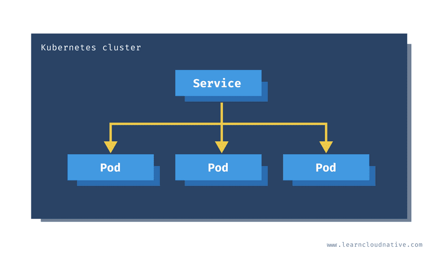 ClusterIP service