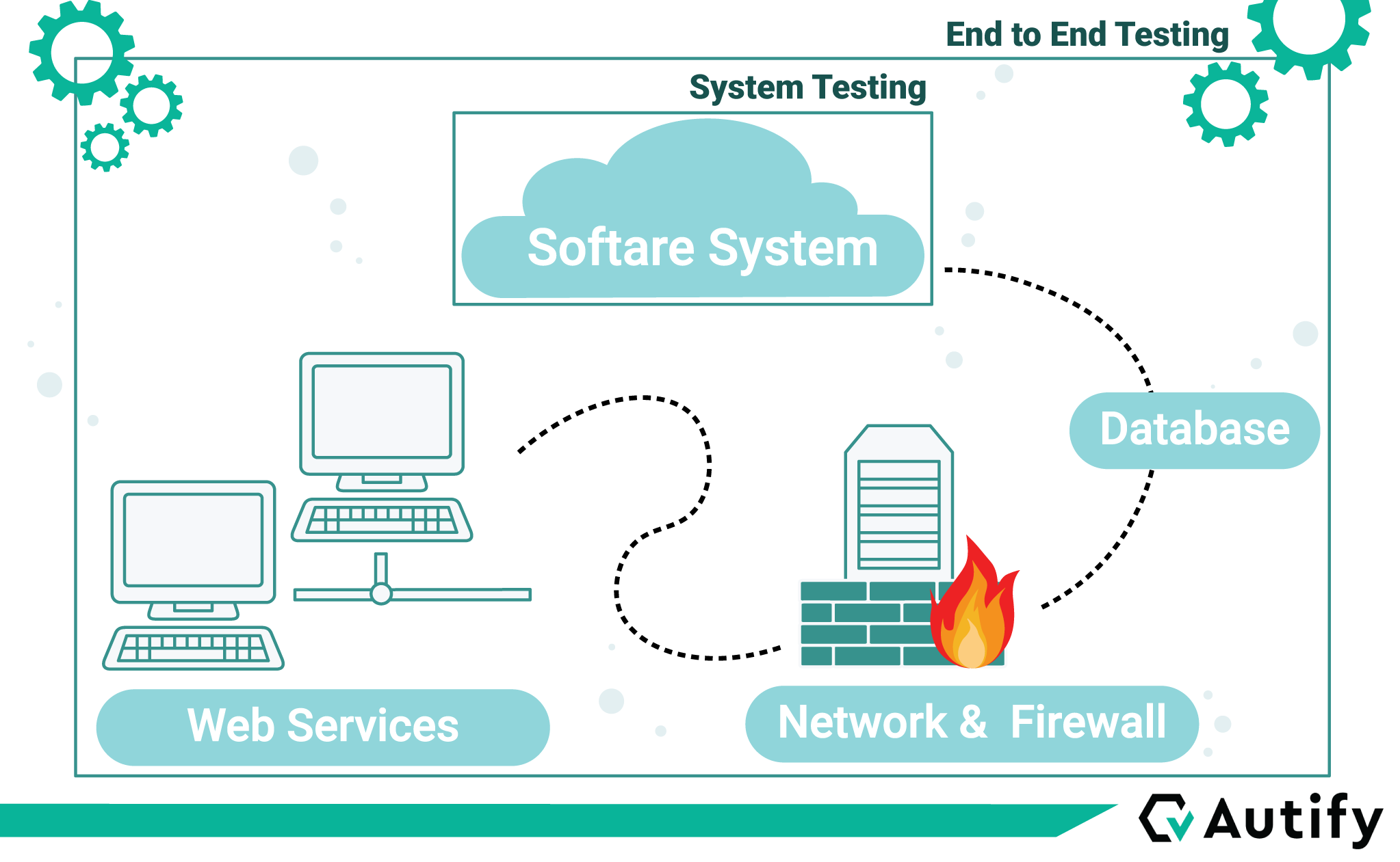 What is E2E testing?