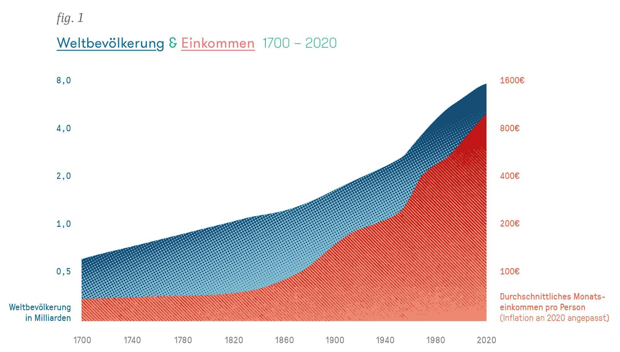 Weltbevölkerung & Einkommen 1700 – 2020