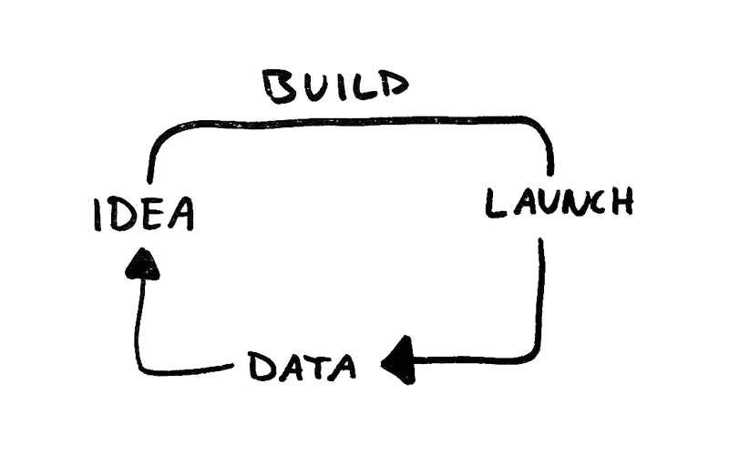 Product cycle