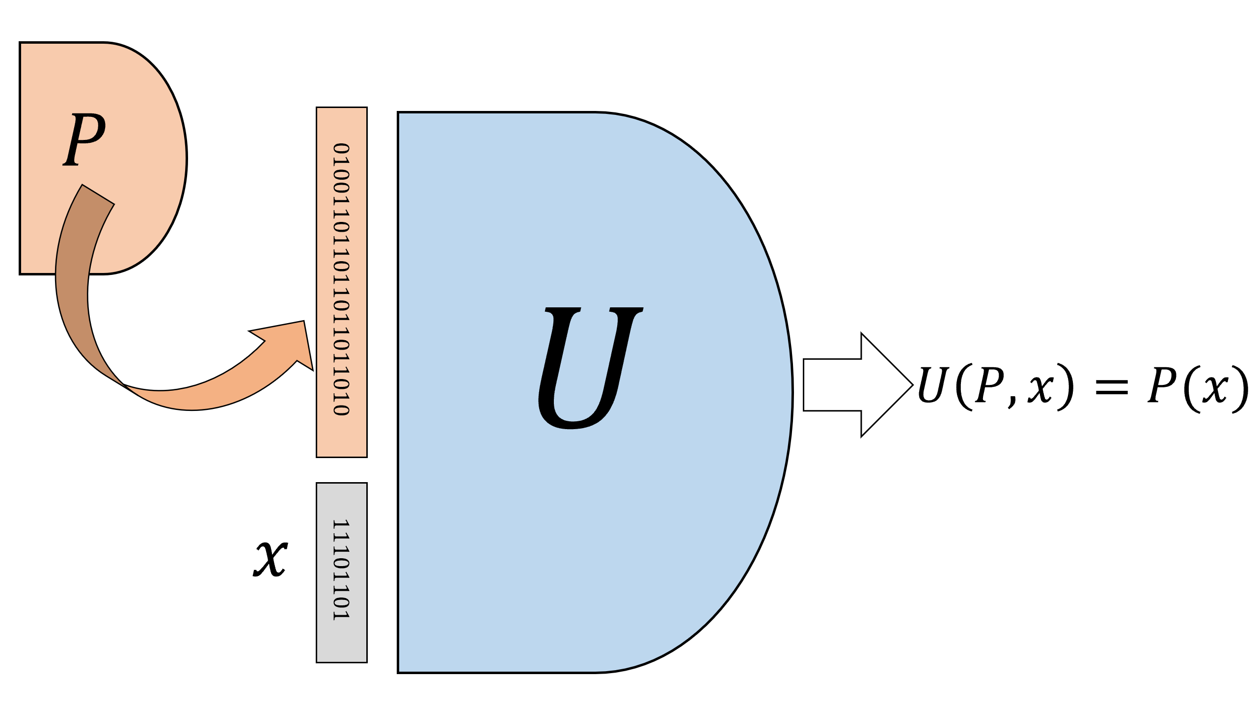 A universal circuit U is a circuit that gets as input the description of an arbitrary (smaller) circuit C as a binary string, and an input x, and outputs the string C(x) which is the evaluation of C on x. We can also think of U as a straight-line program that gets as input the code of a straight-line program C and an input x, and outputs C(x).