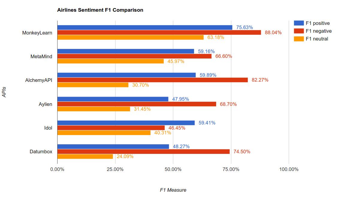 Sentiment Analysis APIs Benchmark