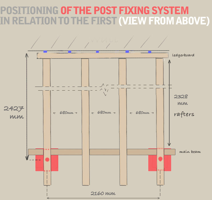 A diagram displaying the ideal positionning of the post fixing system in relation to the first post. There should be 2160mm between the centers of the two fixing posts, and 680mm between each rafter