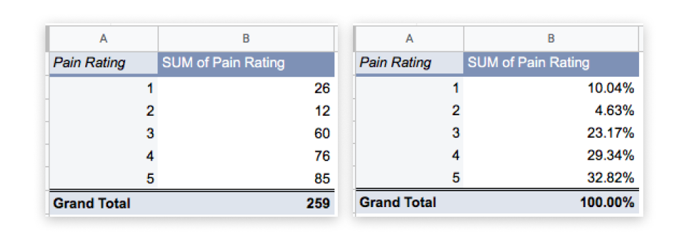 Two pivot tables side by side, showing data for pain rating on a scale of one to five, and the count for each value expressed first as a count and then as a percentage