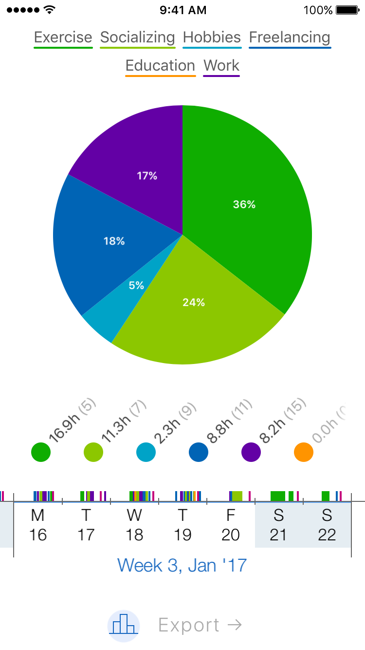 Timelines app screenshot Statistics