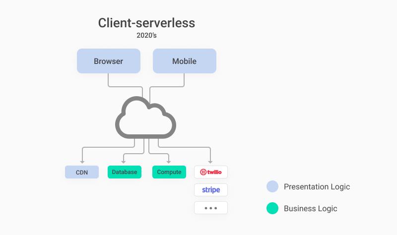 client-serverless application model