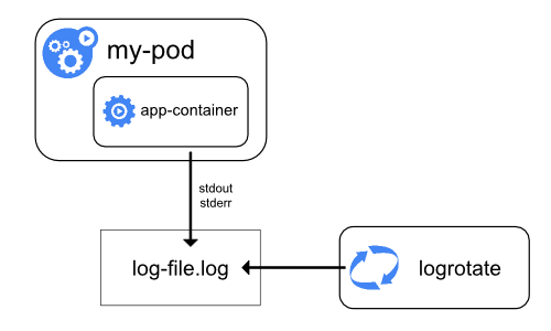 Collecting Application Logs on Kubernetes