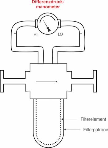 Erdgasfiltration