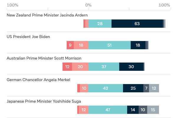 Confidence in political leaders - Lowy Institute Poll 2020