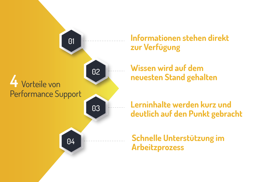 Vorteile von Performance Support
