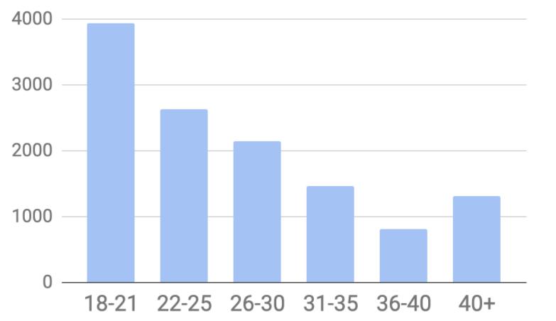 Figure 2: Learner distribution