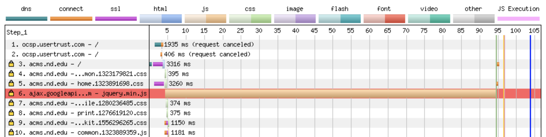 Network waterfall showing the CDN hosted version of jQuery blocking rendering for 90 seconds.