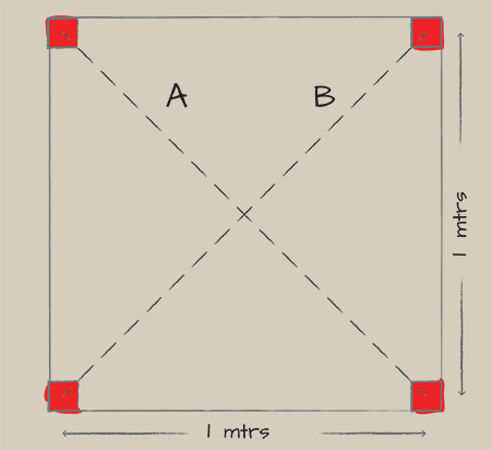 A birds-eye schematic of Module 7 displaying it's 1.5m squared footprint