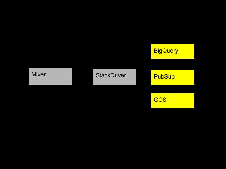 导出日志到 Stackdriver 进行分析的图释