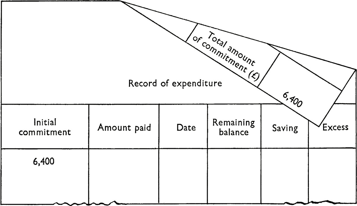 Form with title: Record of expenditure. 5 columns with titles: Initial commitment, Amount paid, Date, Remaining balance, Saving, Excess. All columns blank except initial comment with value  6,400. Form is shown folded with overleaf showing: Total amount of commitment (£) with value of 6,400.