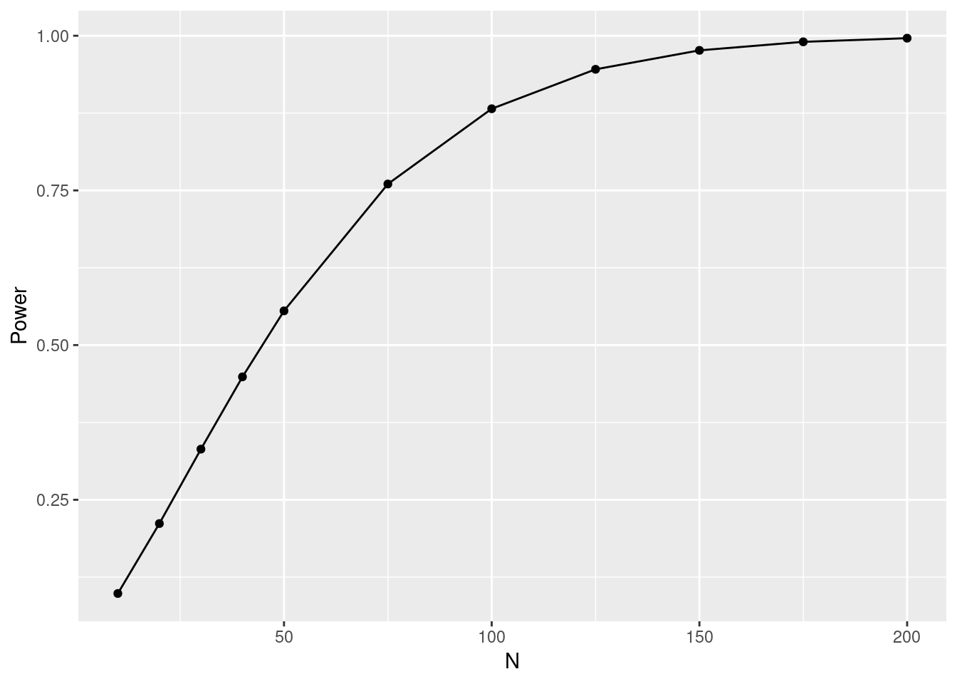 Type 1 vs Type 2 Errors: Significance vs Power