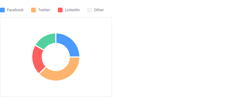 Donut Chart with 4 different elements