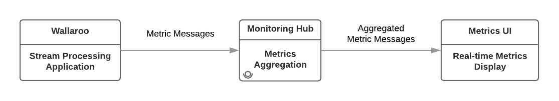 wallaroo-metrics-architecture