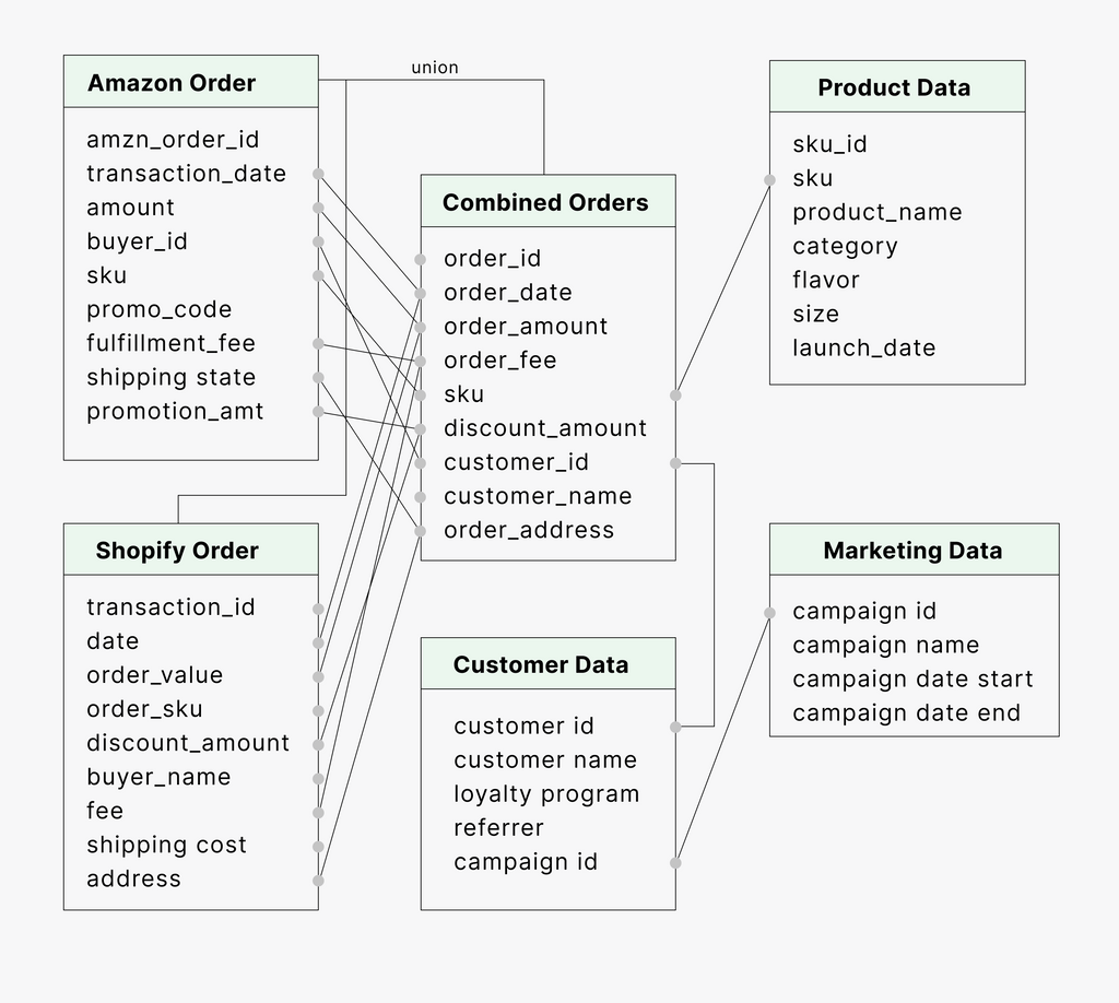Example Data Map for E-Commerce Analytics