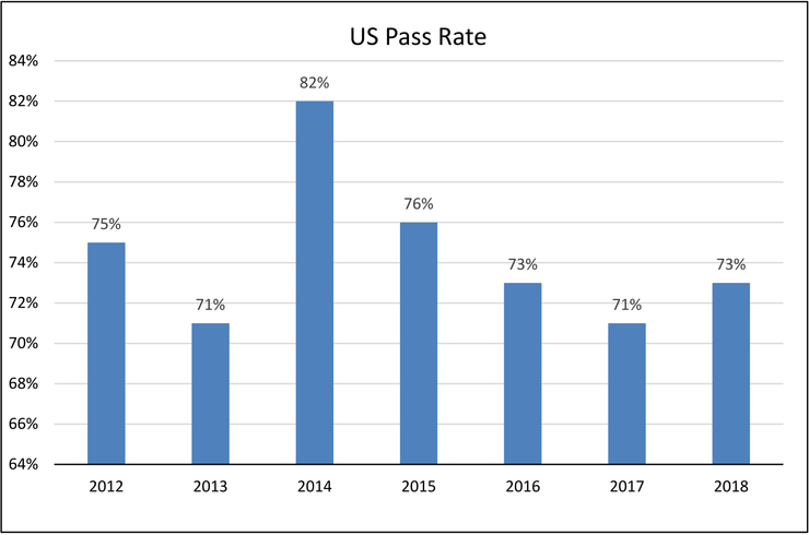 Annualized CPHQ exam pass rates among US candidates from 2012 through 2019