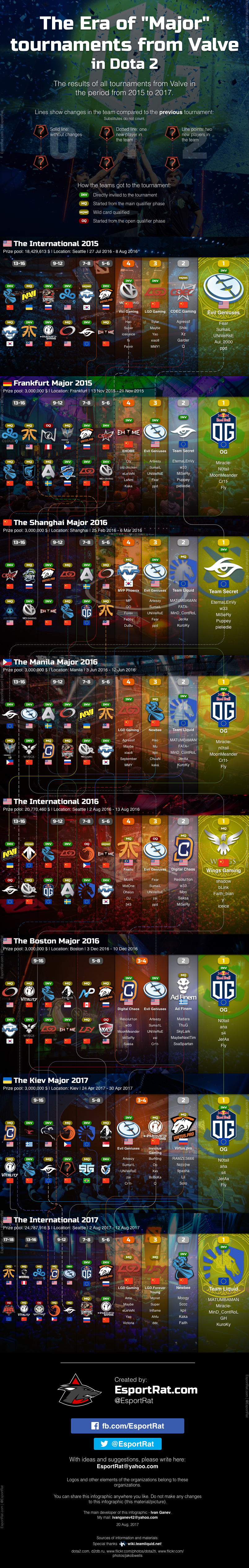 "Infographic - The Era of ""Major"" tournaments from Valve - Dota2"