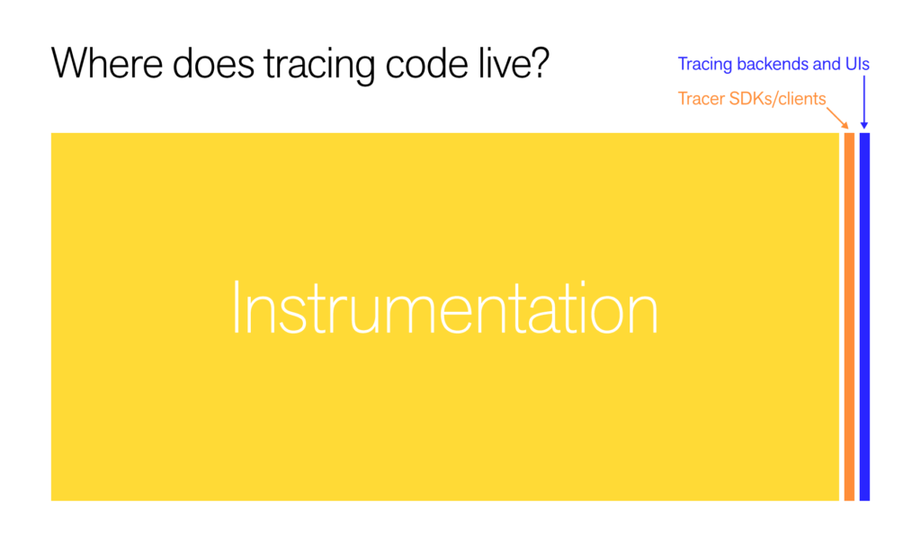 Lightstep - Tracing Code and Instrumentation