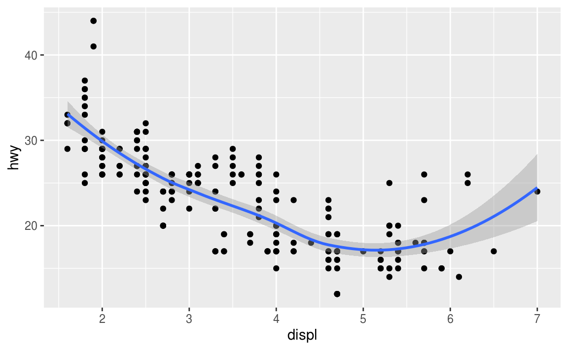 3 Data visualisation | R for Data Science