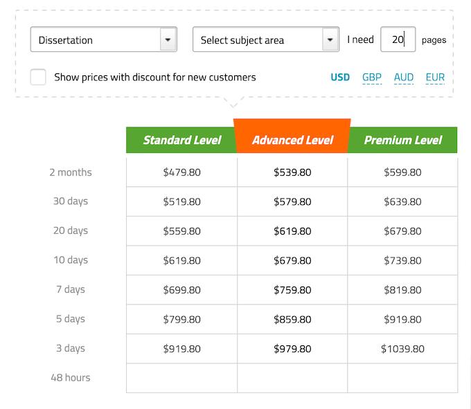 bestdissertation.com pricing table