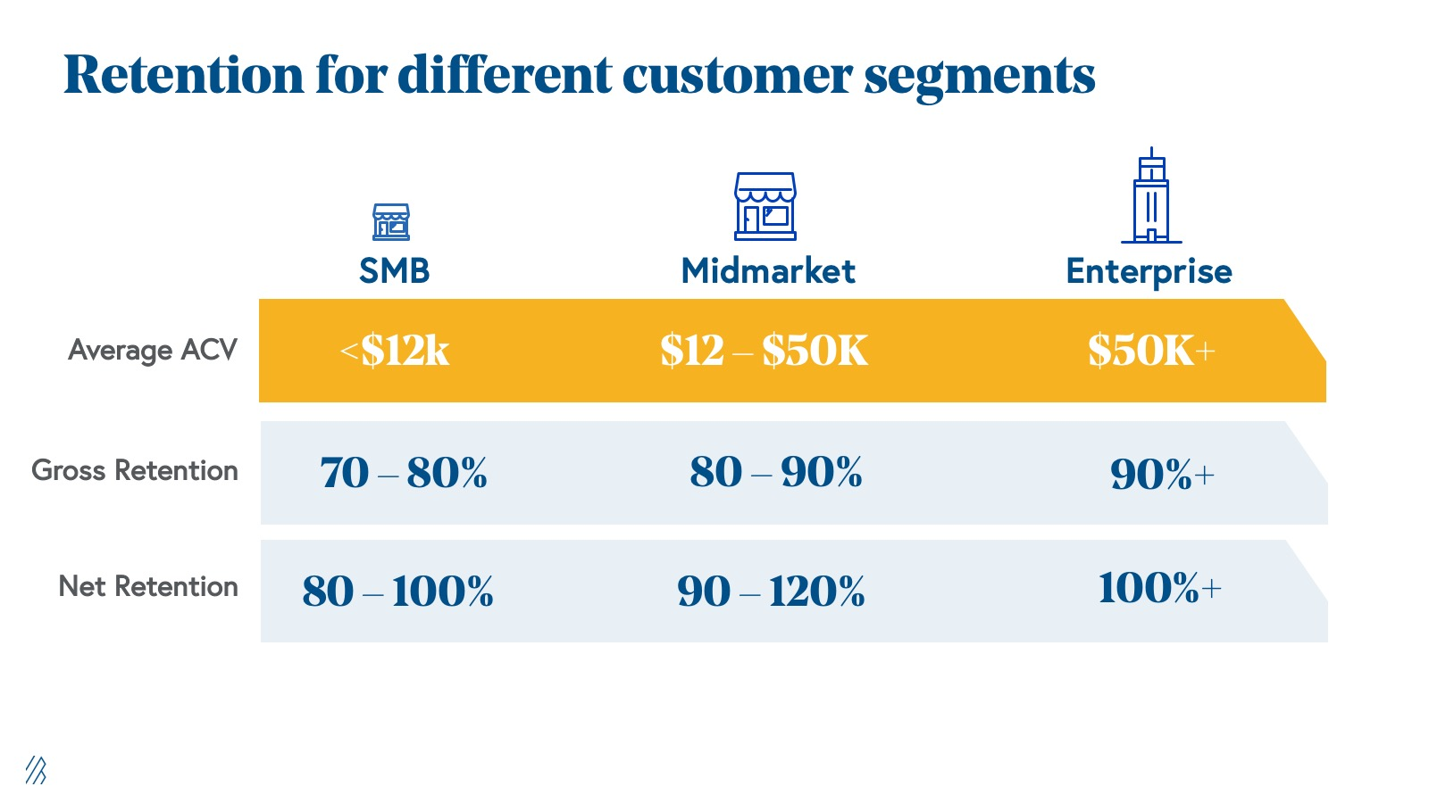 Retention for different customer segments.