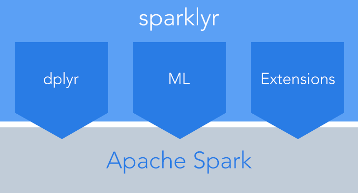 sparklyr — R interface for Apache Spark | RStudio Blog